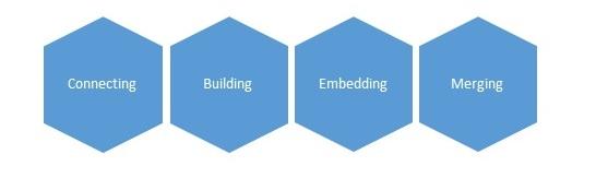 Kuvio. Connecting. Building. Embedding. Merging.
