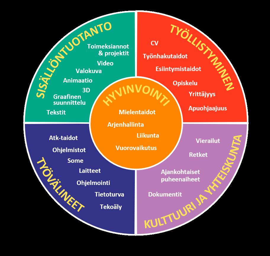 Digipajan teemakello jakaantuu viiteen osioon: hyvinvointi, työllistyminen, kulttuuri ja yhteiskunta, työvälineet ja sisällöntuotanto.